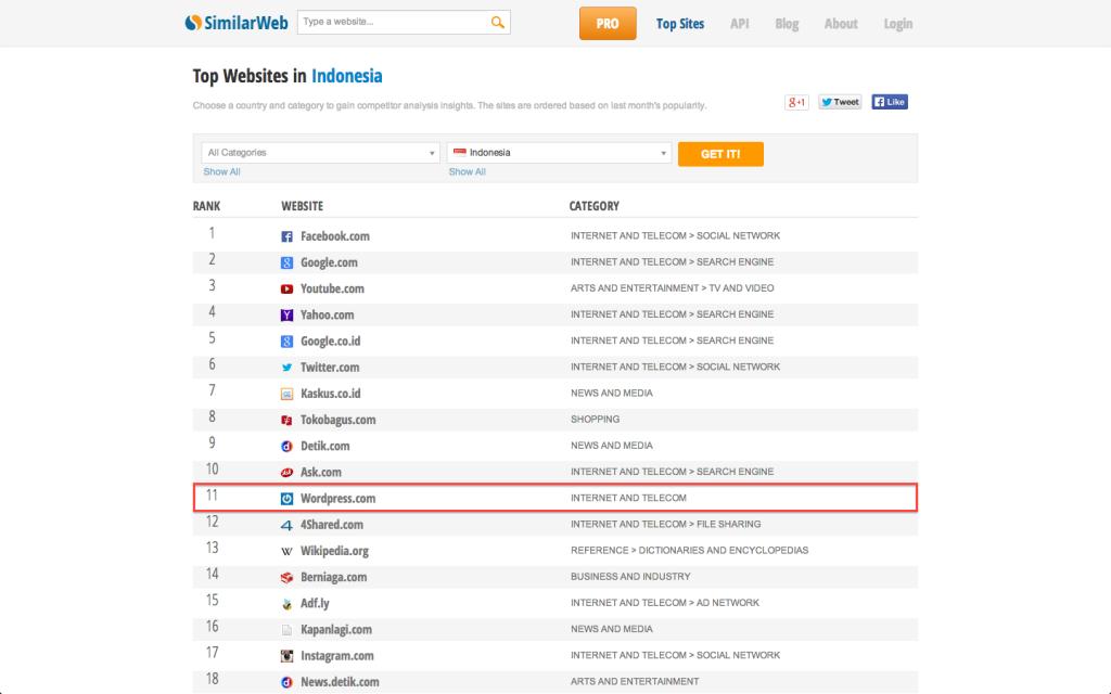 Top Websites in Indonesia