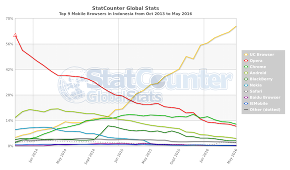 StatCounter-browser-ID-monthly-201310-201605