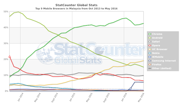 StatCounter-browser-MY-monthly-201310-201605